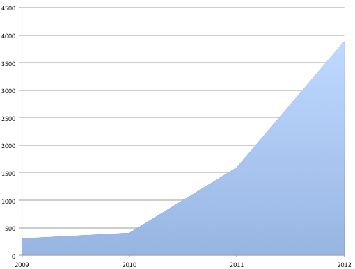 Email Receive 2009-2012
